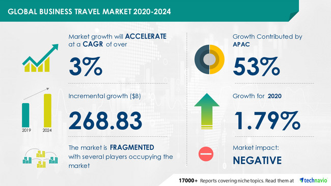 Business Travel Market by Expenditure, Age, Application, and Geography - Forecast and Analysis 2020-2024