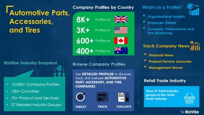Snapshot of BizVibe's automotive parts, accessories, and tires industry group and product categories.