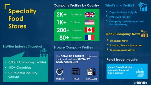 Snapshot of BizVibe's specialty food stores industry group and product categories.