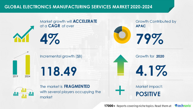 Electronics Manufacturing Services Market by End-user and Geography - Forecast and Analysis 2020-2024