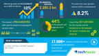 Digital Content Market to grow by $ 519.83 bn in 2020, Alphabet and Amazon.com emerge as Key Contributors to growth|Industry Analysis, Market Trends, Opportunities and Forecast 2024|Technavio