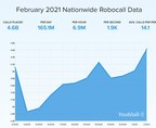 4.6 Billion Robocalls in February Mark 15.1% Monthly Increase,...