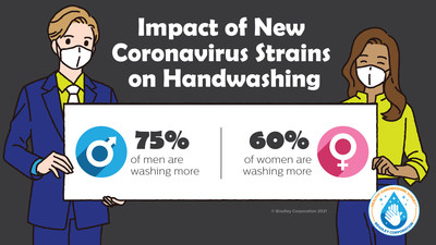 According to the Healthy Handwashing Survey from Bradley Corp., men are increasing their handwashing diligence in response to new strains of the coronavirus.