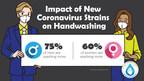 Survey Finds Men More Concerned About Coronavirus Than Women...