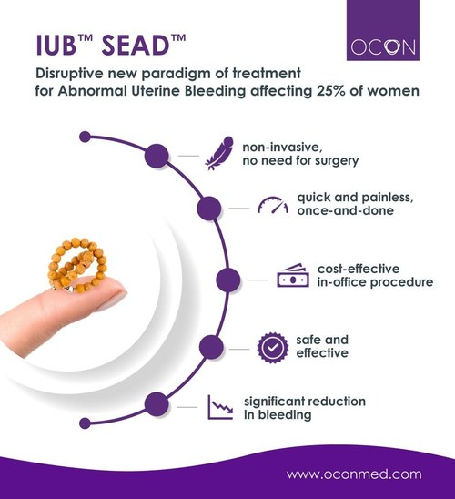 OCON's IUB™ SEAD™ is a disruptive non-invasive treatment for Abnormal Uterine Bleeding (AUB), designed as an alternative to the traditional hormonal medication aggressive and irreversible ablation procedures that decrease the women's chances for later pregnancy, or hysterectomy procedures
