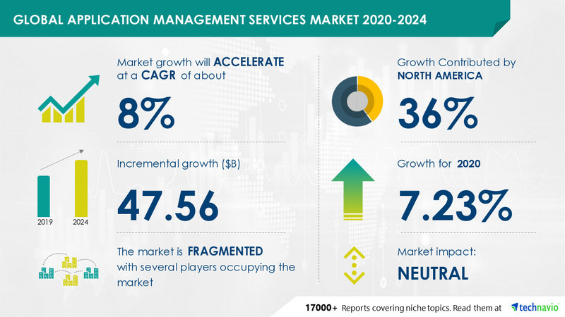 Application Management Services Market by Type and Geography - Forecast and Analysis 2020-2024
