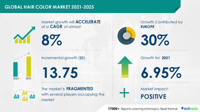 Hair Color Market by Product, End-user, and Geography - Forecast and Analysis 2021-2025