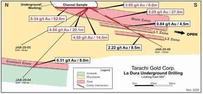 La Dura Mine Cross Section (CNW Group/Tarachi Gold Corp.)