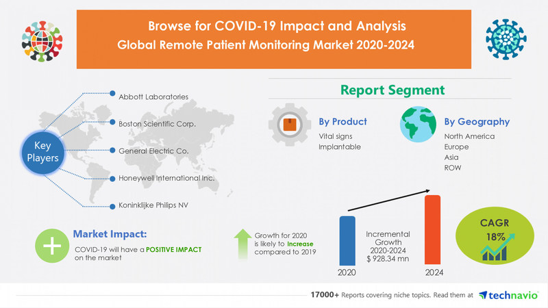 Remote Patient Monitoring Market by Product, End-user, and Geography - Forecast and Analysis 2020-2024