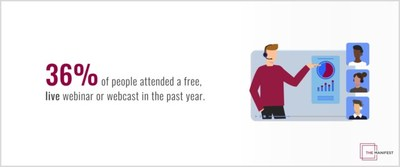 36% of people have attended a free live webinar or webcast in the past year, according to The Manifest.  (PRNewsfoto / The manifesto)