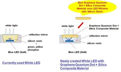 Schematic Figure of developed Newly White LED with Graphene Quantum Dot + Silica Composite Material