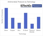 Innovations in Antimicrobials: IDTechEx Report Highlights Start-ups Developing New Methods to Eliminate Microbes