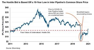 Historical IPL Share Price (CNW Group/Inter Pipeline Ltd.)