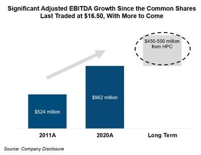EBITDA Growth (CNW Group/Inter Pipeline Ltd.)