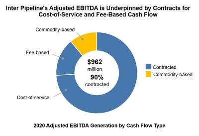 Adjusted EBITDA (CNW Group/Inter Pipeline Ltd.)