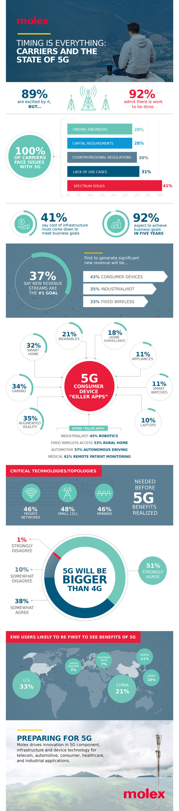 Molex Survey Provides Carrier Insights into the State of 5G
