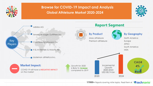 Athleisure Market by Product and Geography - Forecast and Analysis 2020-2024