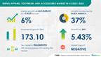 $ 173.1 Million Growth in Tennis Apparel, Footwear, and Accessories Market in US | Men's Segment to Offer Maximum Opportunities | Technavio