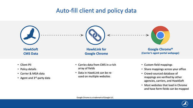 HawkLink for Google Chrome lets you auto-fill data from your management system into carrier and insurance websites.