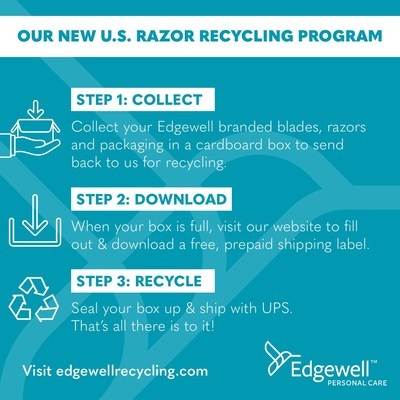 Edgewell Personal Care announced a new U.S. program to encourage the recycling of its disposable razors and to provide an alternative to curbside recycling programs, which typically do not accept razors.