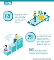 ESET Survey Finds Americans Use Digital Banking and Fintech Apps...