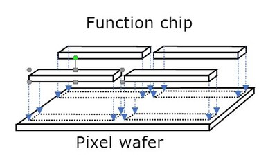 Device configuration using chip-on-wafer process