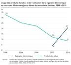 Comportements à risque chez les jeunes du secondaire : amélioration de certaines habitudes, mais apparition de nouveaux enjeux
