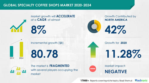Global Specialty Coffee Shops Market by Type and Geographic Landscape - Forecast and Analysis 2020-2024