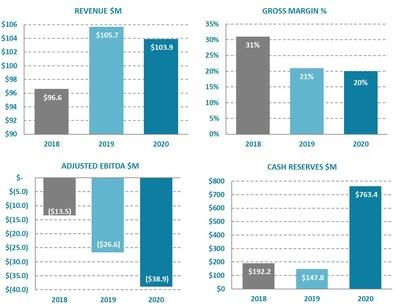 Ballard Power Systems Full Year 2020 Financial Highlights (CNW Group/Ballard Power Systems Inc.)