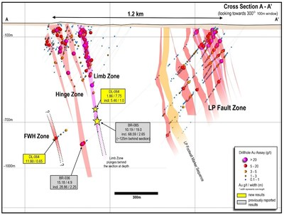Figure 2: Updated 1.2 kilometre cross section showing multiple sub-parallel gold zones as drilled to date at Dixie, based on approx. 460 drill holes reported by Great Bear (located on Figure 1). The new high-grade vein zone (FWH) discovery beside the Hinge zone is shown. (CNW Group/Great Bear Resources Ltd.)