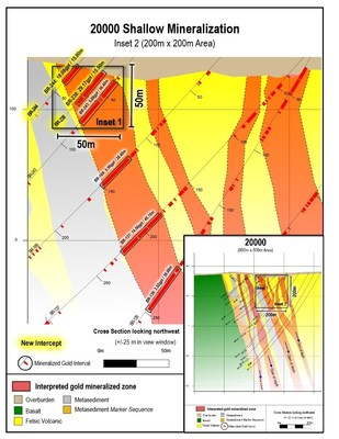 Figure 4: Shallow gold results from drill section 20000. 200 x 200 m view. (CNW Group/Great Bear Resources Ltd.)