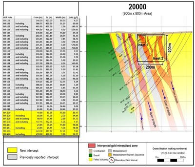 Figure 5: Complete drill section 20000 as drilled to date, showing insets of previous figures and highlights of past and current drilling. 800 x 800 m view. (CNW Group/Great Bear Resources Ltd.)