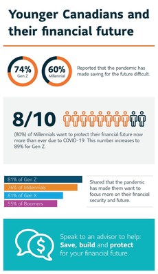 Younger Canadians and their financial future (CNW Group/Sun Life Financial Canada)