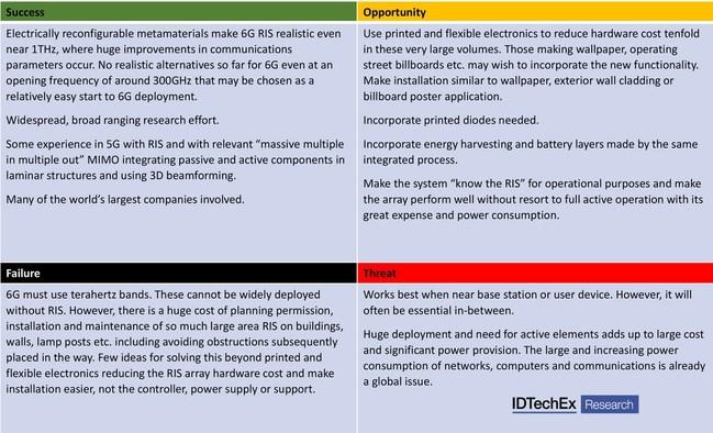 "SOFT assessment of 6G reconfigurable intelligent surfaces. Source: IDTechEx report, ""6G Communications Reconfigurable Intelligent Surfaces Roadmap, Materials, Market 2021-2045"" (PRNewsfoto/IDTechEx)"