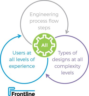 Frontline's InFlow™ is an all-in-one engineering software solution that ensures standardized high quality output for all PCB engineers.