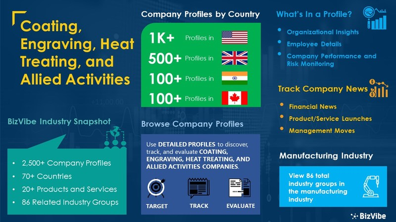Snapshot of BizVibe's coating, engraving, heat treating, and allied activities industry group and product categories.