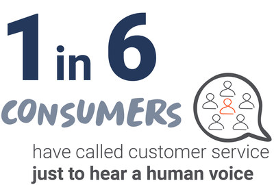 Consumers are connecting through unexpected channels.