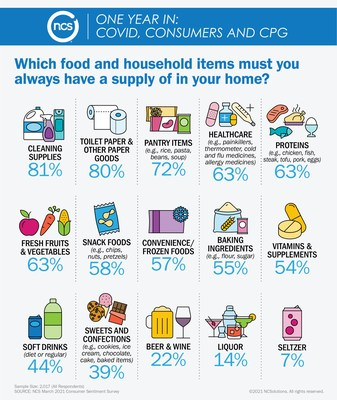 Which Food and Household Items Must You Always Have a Supply of at Your Home