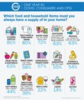 American Food and Grocery Shopping Patterns Have Changed One Year Into the Covid Pandemic According to Latest NCSolutions Consumer Survey and Consumer Purchase Data