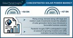 Concentrated Solar Power Market to hit $7 billion by 2027, Says Global Market Insights, Inc.