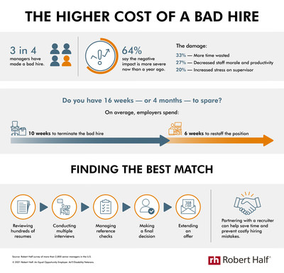 New research from Robert Half shows the negative impact of a bad hire.