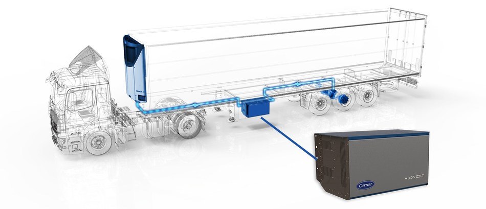 Carrier Transicold has entered into a strategic agreement with AddVolt to advance battery-electric development for transport refrigeration.