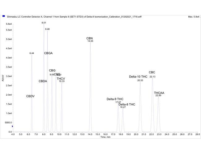 "Chromatogram of 12 cannabinoids for ACS Laboratory's ""Potency 12"" test."