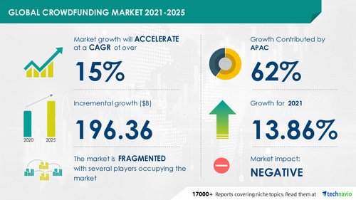 The crowdfunding market size has the potential to grow by USD 196.36 billion during 2021-2025, and the market's growth momentum will accelerate at a CAGR of 15.45%.