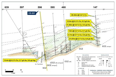 Figure 1: Location of CD-001 related to the section 223 from the Mason and Kerr Cabaçal Report 1990[2] (CNW Group/Meridian Mining S.E.)