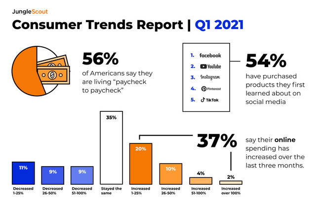 Jungle Scout's Consumer Trends Report explores changing consumer behaviors and preferences, highlighting financial strain in a pandemic economy and new ecommerce technology.