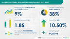 Disposable Respiratory Masks Market to Grow by USD 1.85 Billion during 2021-2025 Evolving Opportunities with 3M Co. and Ambu AS Technavio