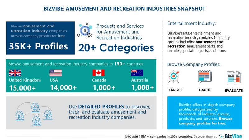 Snapshot of BizVibe's amusement and recreation industry group and product categories.