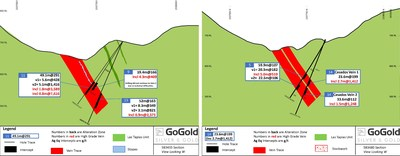 Figure 5: Cross Section – Casados Holes LRGCS-21-0011 and LRGCS-21-014 (CNW Group/GoGold Resources Inc.)