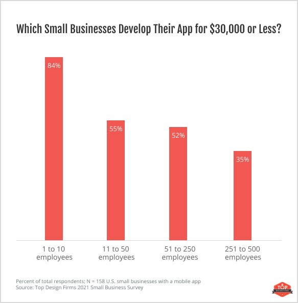 Larger companies are able to invest more money in app development projects than smaller companies.